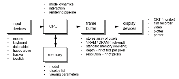 Computer graphics and visualisation graphics systems are raster based represented as an array of picture elements known as pixels stored in a frame buffer vector based systems on the other freerunsca Choice Image