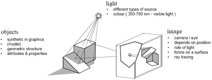 computer graphics and visualisation