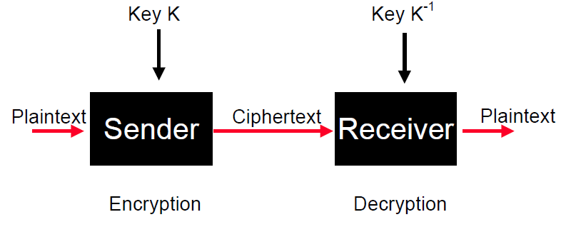 cryptography  attacks and countermeasures