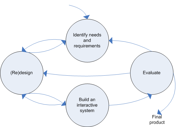 Design Of Interactive Systems