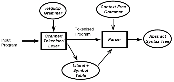lexical and syntax analysis of programming languages