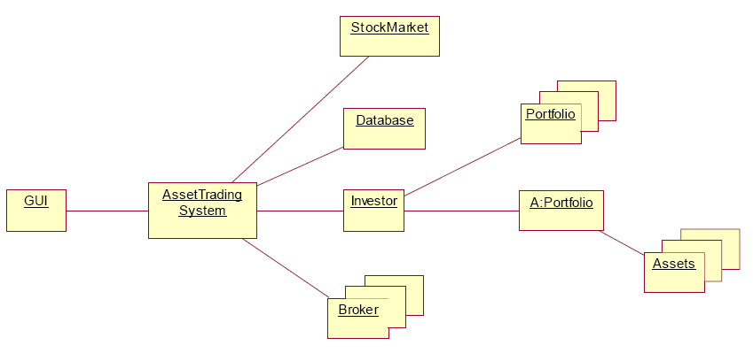 Modelling and system design object diagrams ccuart Choice Image