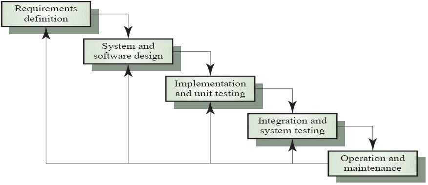 Modelling and system design for Waterfall model design meaning