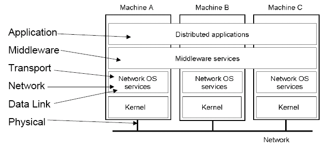 Networks and Distributed Systems