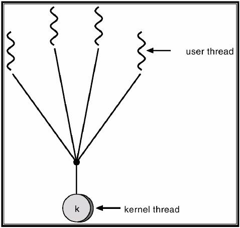 Hybrid Level Threads Many User Level Threads