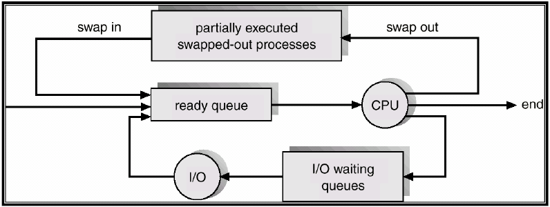 Operating systems some oss also have a medium term scheduler which swaps inout partially executed processes ccuart Image collections
