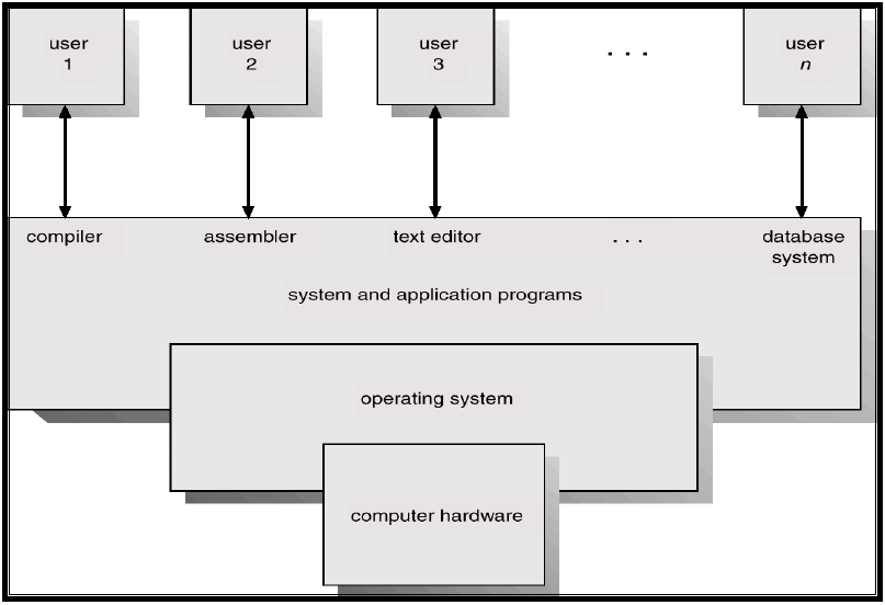 operating system and hardware relationship